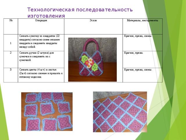 Технологическая последовательность изготовления № Операция 1 Эскиз Связать сумочку из квадратов (22 квадрата) согласно схеме вязания квадрата и соединить квадраты между собой. 2 3 Связать ручки (2 штуки) для сумочки и соединить их с сумочкой. Материалы, инструменты Крючок, пряжа, схемы. Связать цветы (4 шт.) и листья (2шт) согласно схемам и пришить к готовому изделию. Крючок, пряжа. Крючок, пряжа, схемы.