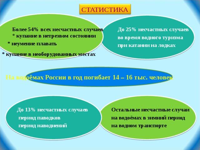* купание в необорудованных местах СТАТИСТИКА Более 54% всех несчастных случаев До 25% несчастных случаев * купание в нетрезвом состоянии во время водного туризма * неумение  плавать при катании на лодках На водоёмах России в год погибает 14 – 16 тыс. человек на водном транспорте Остальные несчастные случаи До 13% несчастных случаев период паводков на водоёмах в зимний период период наводнений на водном транспорте 2