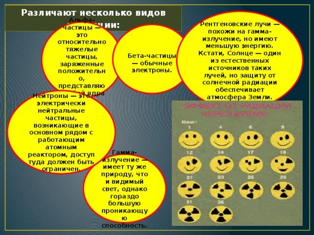 Различают несколько видов радиации: Рентгеновские лучи — похожи на гамма-излучение, но имеют меньшую энергию. Кстати, Солнце — один из естественных источников таких лучей, но защиту от солнечной радиации обеспечивает атмосфера Земли. Альфа-частицы — это относительно тяжелые частицы, заряженные положительно, представляют собой ядра гелия. Бета-частицы — обычные электроны. Нейтроны — это электрически нейтральные частицы, возникающие в основном рядом с работающим атомным реактором, доступ туда должен быть ограничен. Гамма-излучение — имеет ту же природу, что и видимый свет, однако гораздо большую проникающую способность.
