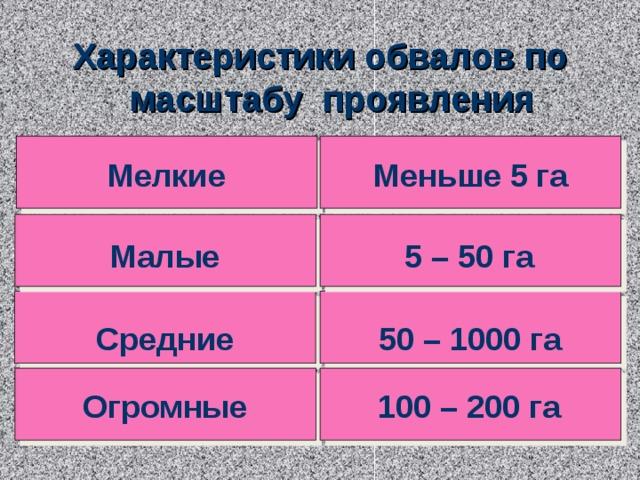 Характеристики обвалов по масштабу проявления Мелкие Меньше 5 га Малые 5 – 50 га 50 – 1000 га Средние 100 – 200 га Огромные 5