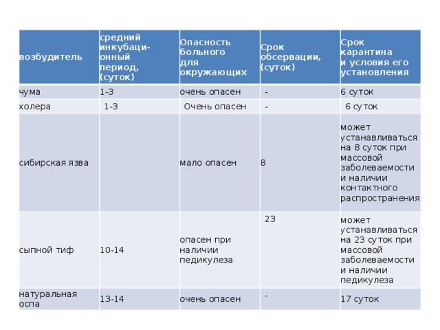 возбудитель средний инкубаци-  онный  период,  (суток) чума холера Опасность  больного  для  окружающих 1-3 Срок обсервации, сибирская язва очень опасен 1-3 Очень опасен сыпной тиф - Срок карантина  и условия его  установления (суток) 10-14 - мало опасен натуральная оспа 6 суток 13-14 6 суток опасен при наличии педикулеза 8 23 может устанавливаться  на 8 суток при массовой заболеваемости и наличии контактного распространения очень опасен может устанавливаться  на 23 суток при массовой заболеваемости и наличии педикулеза - 17 суток