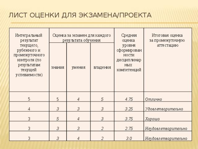 Лист оценки для экзамена/проекта   Интегральный результат текущего, рубежного и Оценка за экзамен для каждого результата обучения знания 5 умения 5 промежуточного контроля (по результатам текущей 4 4 владения успеваемости) 3 5 3 Средняя оценка 3 5 Итоговая оценка 3 4.75 уровня сформированности 3 4 3 3.25 Отлично за промежуточную дисциплинарных 3  3 3 компетенций Удовлетворительно аттестацию 3.75 3 2  2.75 4 2 Хорошо Неудовлетворительно  3.0  Неудовлетворительно