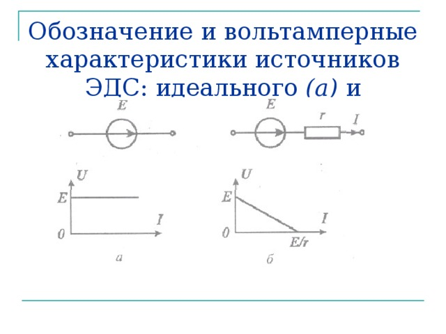 Обозначение и вольтамперные характеристики источников ЭДС: идеального (а) и реального (б)
