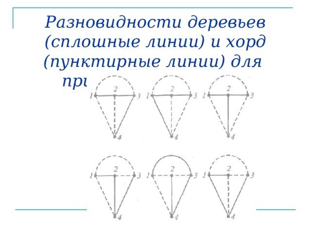 Разновидности деревьев (сплошные линии) и хорд (пунктирные линии) для приведенного графа