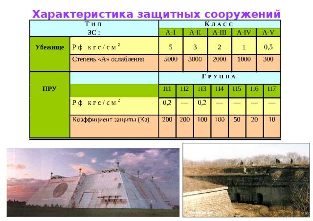 Характеристика защитных сооружений Рф кгс/см 2 А- II Рф кгс/см 2 А- III А- IV А- V