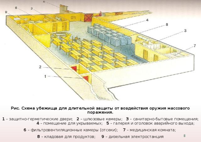 Рис. Схема убежища для длительной защиты от воздействия оружия массового поражения. 1 – защитно-герметические двери; 2 – шлюзовые камеры; 3 – санитарно-бытовые помещения; 4 – помещение для укрываемых; 5 – галерея и оголовок аварийного выхода; 6 – фильтровентиляционные камеры (отсеки); 7 – медицинская комната; 8 – кладовая для продуктов; 9 – дизельная электростанция