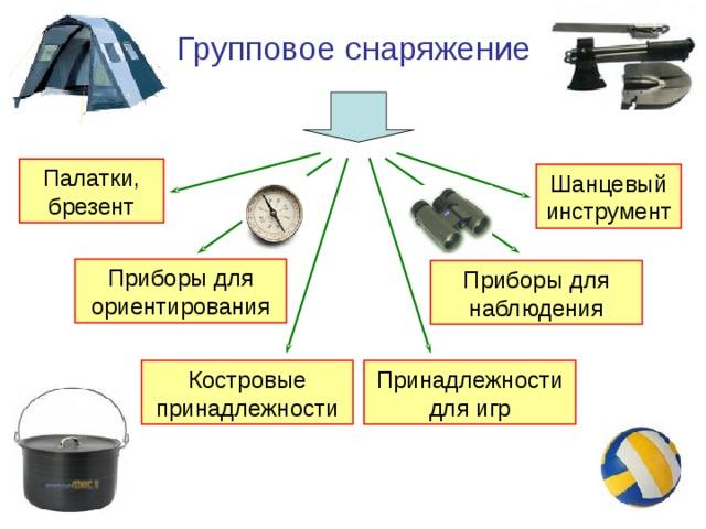 Групповое снаряжение Палатки, брезент Шанцевый инструмент Приборы для ориентирования Приборы для наблюдения Принадлежности для игр Костровые принадлежности