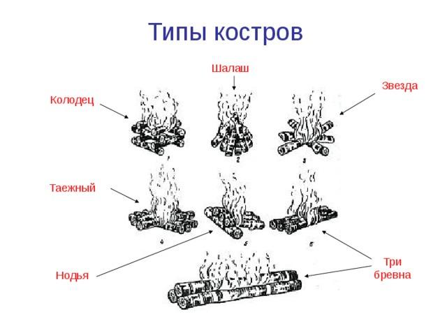 Типы костров Шалаш Звезда Колодец Таежный Три бревна Нодья