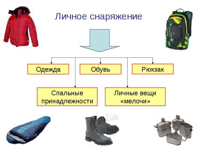 Личное снаряжение Рюкзак Обувь Одежда Личные вещи «мелочи» Спальные принадлежности
