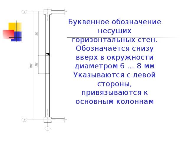 Буквенное обозначение несущих горизонтальных стен. Обозначается снизу вверх в окружности диаметром 6 … 8 мм Указываются с левой стороны, привязываются к основным колоннам
