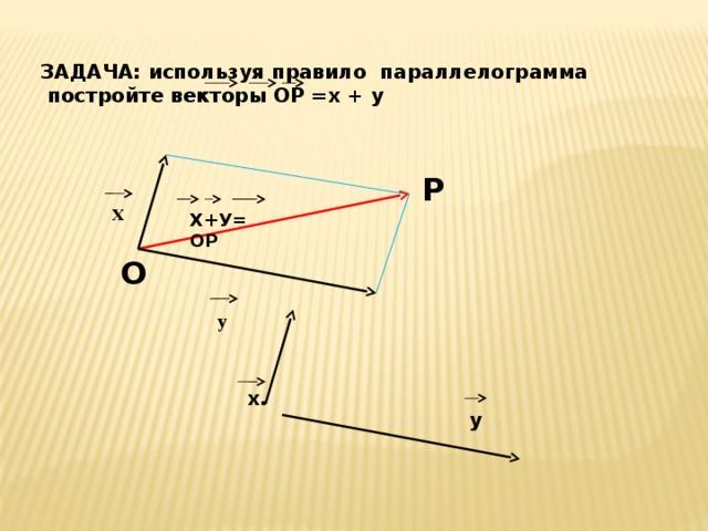 ЗАДАЧА: используя правило параллелограмма  постройте векторы ОР =х + у P х Х+У= ОР O у х. у