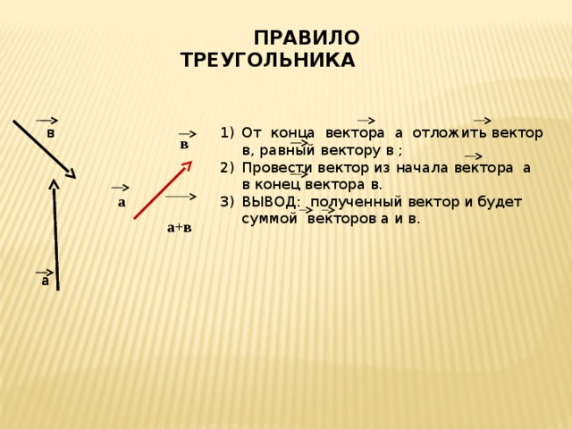 ПРАВИЛО ТРЕУГОЛЬНИКА в в От конца вектора а отложить вектор в, равный вектору в ; Провести вектор из начала вектора а в конец вектора в. ВЫВОД: полученный вектор и будет суммой векторов а и в. в  а+в а а а
