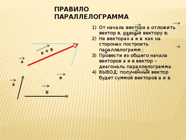 а + в а ПРАВИЛО ПАРАЛЛЕЛОГРАММА От начала вектора а отложить вектор в, равный вектору в; На векторах а и в  как на сторонах построить параллелограмм ; Провести из общего начала векторов а и в вектор –диагональ параллелограмма. ВЫВОД: полученный вектор будет суммой векторов а и в. а в в