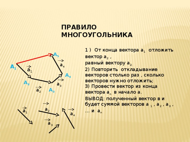 а 3 ПРАВИЛО МНОГОУГОЛЬНИКА 1 ) От конца вектора а 1 отложить вектор а 2 , равный вектору а 2; 2) Повторить откладывание векторов столько раз , сколько векторов нужно отложить; 3) Провести вектор из конца вектора а n в начало а. ВЫВОД: полученный вектор в и будет суммой векторов а 1 , а 2 , а 3 ,… и а n А 5 а 4 А 1 а 1 А 4 А 2 а 3 а 2 А 3 1 а 2 а 1 а 4