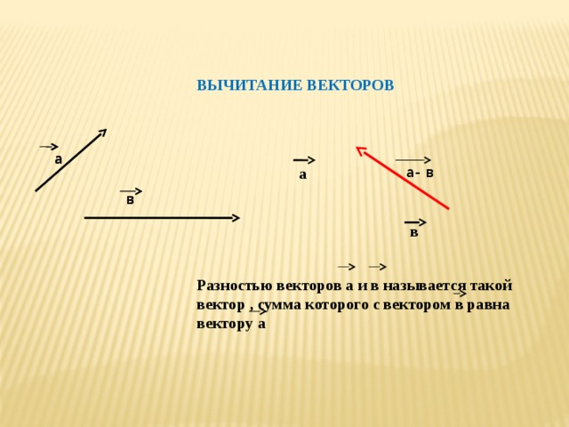 ВЫЧИТАНИЕ ВЕКТОРОВ а а а- в а в в в Разностью векторов а и в называется такой вектор , сумма которого с вектором в равна вектору а