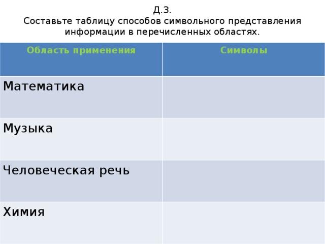 Д.З.  Составьте таблицу способов символьного представления информации в перечисленных областях. Область применения Символы Математика Музыка Человеческая речь Химия