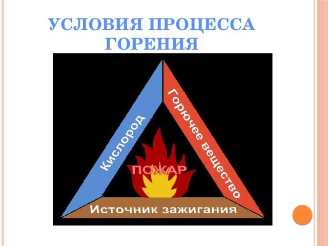 УСЛОВИЯ ПРОЦЕССА ГОРЕНИЯ