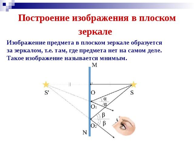 Построение изображения в плоском зеркале Изображение предмета в плоском зеркале образуется за зеркалом, т.е. там, где предмета нет на самом деле. Такое изображение называется мнимым.