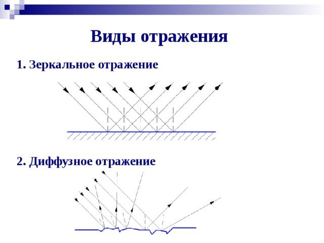 Виды отражения 1. Зеркальное отражение  2. Диффузное отражение
