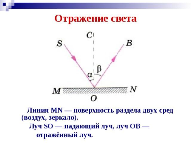 Отражение света    Линия MN — поверхность раздела двух сред (воздух, зеркало).  Луч SO — падающий луч, луч ОВ —  отражённый луч.