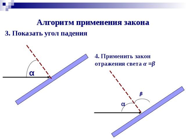 Алгоритм применения закона 3. Показать угол падения 4. Применить закон отражения света α = β  α β α