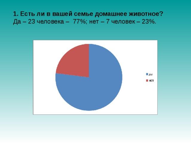 1. Есть ли в вашей семье домашнее животное? Да – 23 человека – 77%; нет – 7 человек – 23%.