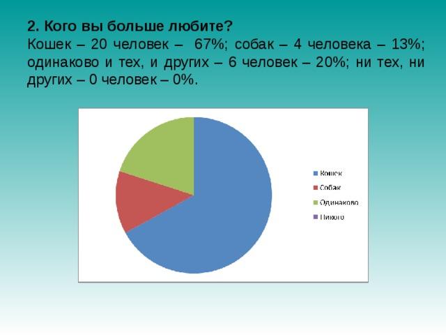 2. Кого вы больше любите? Кошек – 20 человек – 67%; собак – 4 человека – 13%; одинаково и тех, и других – 6 человек – 20%; ни тех, ни других – 0 человек – 0%.