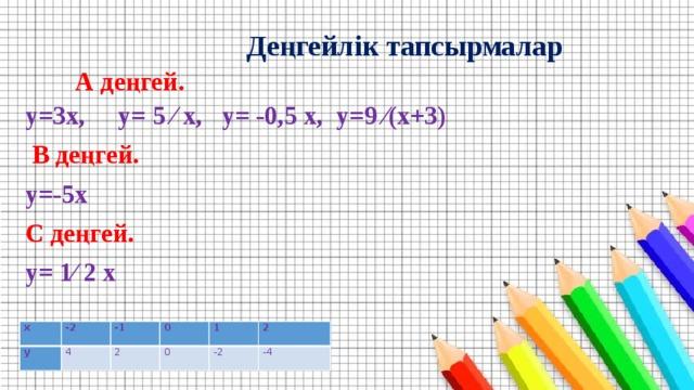 Деңгейлік тапсырмалар  А деңгей.  y=3x, y= 5 ⁄ x, y= -0,5 x, y=9 ⁄(x+3)  B деңгей. y=-5x С деңгей. y= 1⁄ 2 x     x y -2 -1 4 0 2 1 0 -2 2 -4