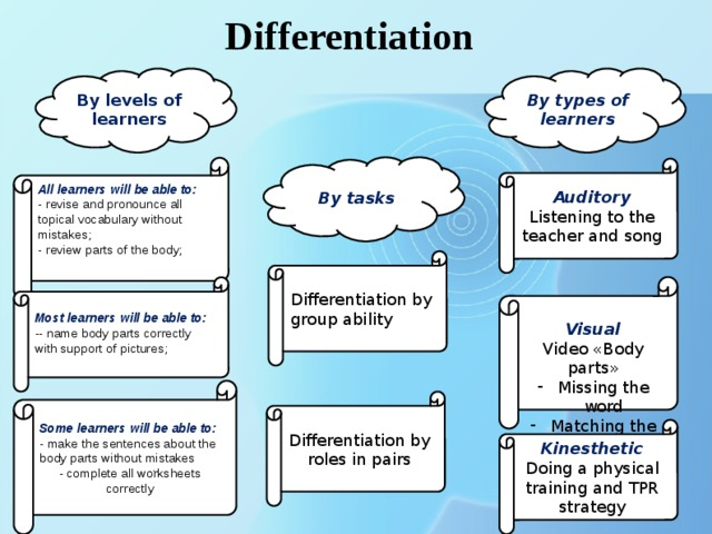 Differentiation By levels of learners By types of learners By tasks All learners will be able to: - revise and pronounce all topical vocabulary without mistakes; - review parts of the body; Auditory Listening to the teacher and song Differentiation by group ability Visual Video «Body parts» Missing the word Matching the picture  Most learners will be able to: -- name body parts correctly with support of pictures; Some learners will be able to: - make the sentences about the body parts without mistakes - complete all worksheets correctly Differentiation by roles in pairs Kinesthetic Doing a physical training and TPR strategy .