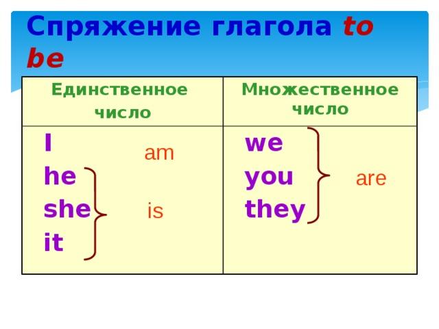Спряжение глагола  to be Единственное число Множественное число  I  he  we  you  she  it  they am are is