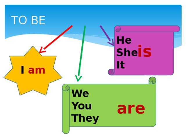 TO BE He She  It is I am We You They are
