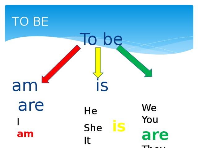 TO BE  To be am is are We You are They He She is It I  am