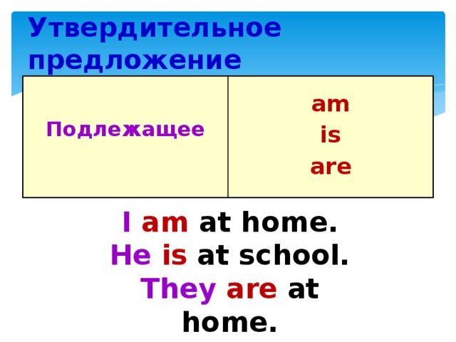 Утвердительное предложение   am Подлежащее  is are  I  am at home. He  is at school. They  are at home.