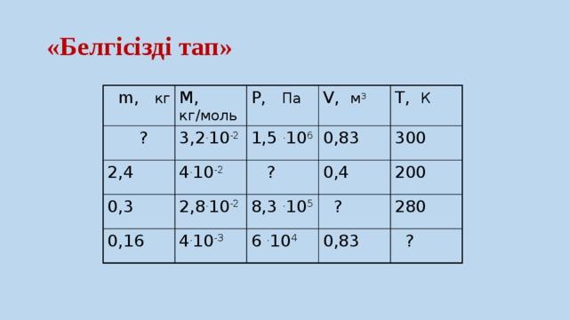 «Белгісізді тап»  m, кг M, кг/моль  ? P, Па 3,2 . 10 -2 2,4 V, м 3 4 . 10 -2 1,5 . 10 6  0,3 0,16 2,8 . 10 -2  ? 0,83 T, К 0,4 4 . 10 -3 300 8,3 . 10 5  200  ? 6 . 10 4 0,83 280  ?