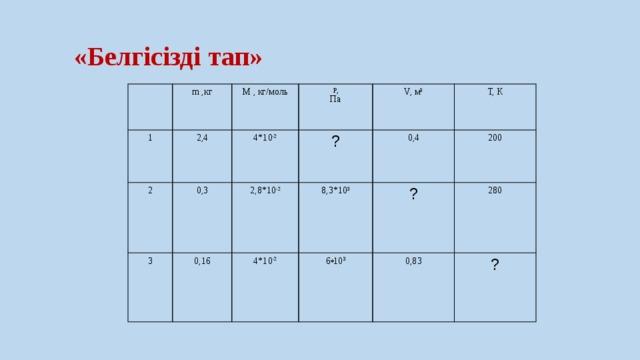 «Белгісізді тап» 1 m ,кг 2,4 2 M , кг/моль P, 4*10 -2 3 0,3 0,16 Па ? V, м 3 2,8*10 -2 0,4 8,3*10 3 T, К 4*10 -2 200 6 * 10 3 ? 280 0,83 ?