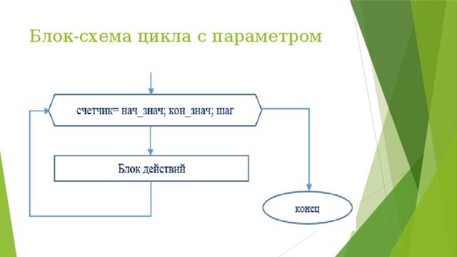 Блок-схема цикла с параметром