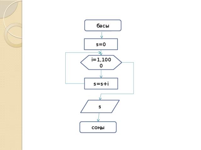 басы s=0 i=1,1000 s=s+i s соңы