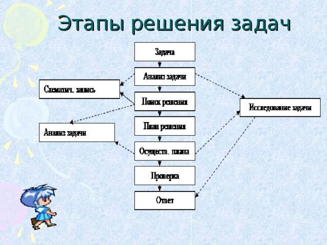 Этапы решения задач