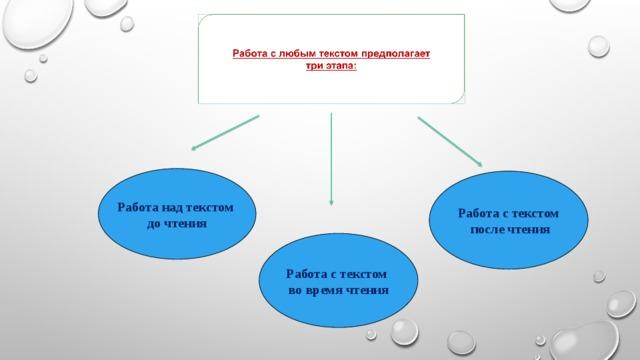 Работа над текстом до чтения Работа с текстом  после чтения Работа с текстом во время чтения 4