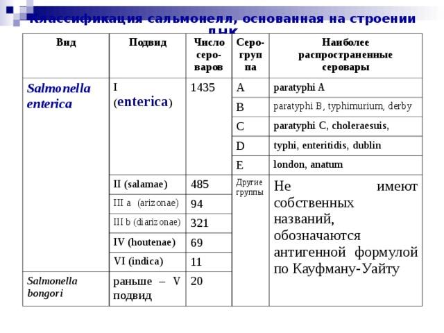 Классификация сальмонелл, основанная на строении ДНК Вид Подвид Salmonella enterica Число серо-варов I ( enterica ) 1435 Cepo - группа A Наиболее распространенные серовары paratyphi A В paratyphi В , typhimurium, derby С II (salamae) paratyphi C,  choleraesuis, D III a (arizonae) 485 E typhi, enteritidis , dublin london , anatum Другие группы 94 III b (diarizonae) Не имеют собственных названий, обозначаются антигенной формулой по Кауфману-Уайту 321 IV (houtenae) 69 VI (indica) Salmonella bongori 11 раньше – V подвид 20