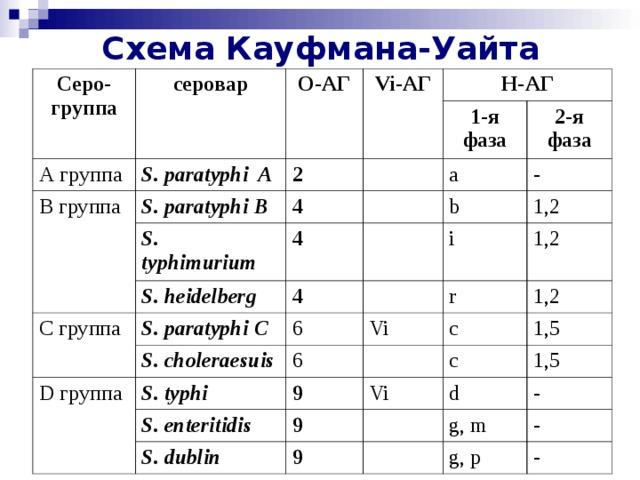 Схема Кауфмана-Уайта Серо-группа серовар О-АГ A группа S. paratyphi A Vi -АГ B группа 2 S. paratyphi В Н-АГ 1-я фаза 4 S. typhimurium 2-я фаза a C группа 4 S. heidelberg - b S. paratyphi С 4 1,2 6 i D группа S. choleraesuis S. typhi 6 r 1,2 Vi 1,2 9 c S. enteritidis 1,5 9 c Vi S. dublin 9 d 1,5 g, m - - g, p -