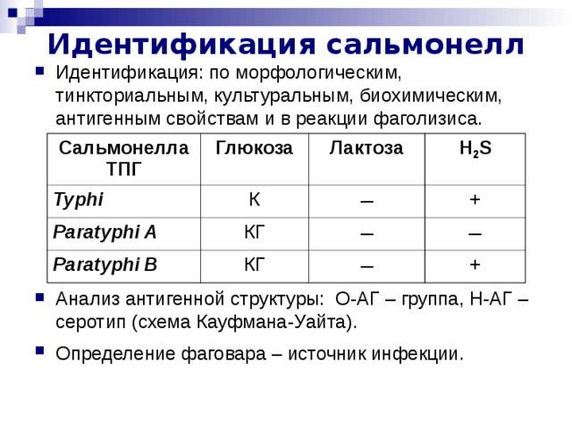 Идентификация сальмонелл Идентификация: по морфологическим, тинкториальным, культуральным, биохимическим, антигенным свойствам и в реакции фаголизиса.      Анализ антигенной структуры: О-АГ – группа, Н-АГ – серотип (схема Кауфмана-Уайта). Определение фаговара – источник инфекции.  СальмонеллаТПГ Глюкоза Typhi К Лактоза Paratyphi A Paratyphi B H 2 S – КГ КГ + – – – +