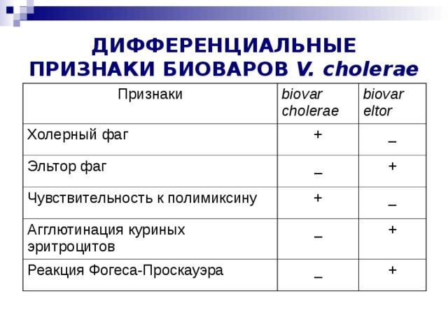 ДИФФЕРЕНЦИАЛЬНЫЕ ПРИЗНАКИ БИОВАРОВ V. cholerae Признаки biovar cholerae Холерный фаг biovar eltor + Эльтор фаг _ _ Чувствительность к полимиксину Агглютинация куриных эритроцитов + + _ _ Реакция Фогеса-Проскауэра + _ +