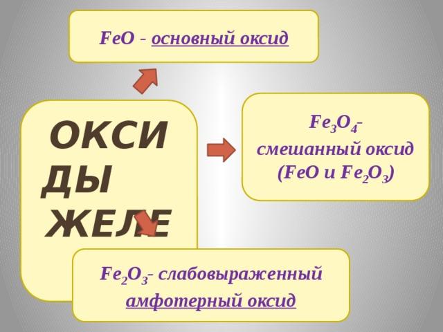 Fe 3 O 4 - смешанный оксид (FeO и Fe 2 O 3 ) FeO - основный оксид ОКСИДЫ  ЖЕЛЕЗА Fe 2 O 3 - слабовыраженный амфотерный оксид
