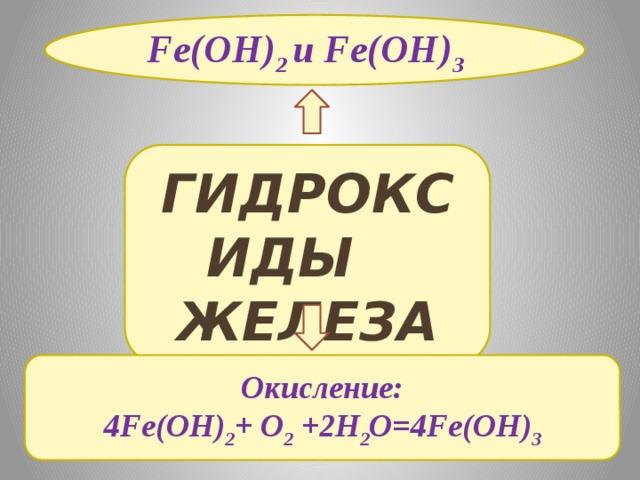 Fe(OH) 2 и Fe(OH) 3  ГИДРОКСИДЫ  ЖЕЛЕЗА Окисление: 4Fe(OH) 2 + O 2 +2H 2 O=4Fe(OH) 3