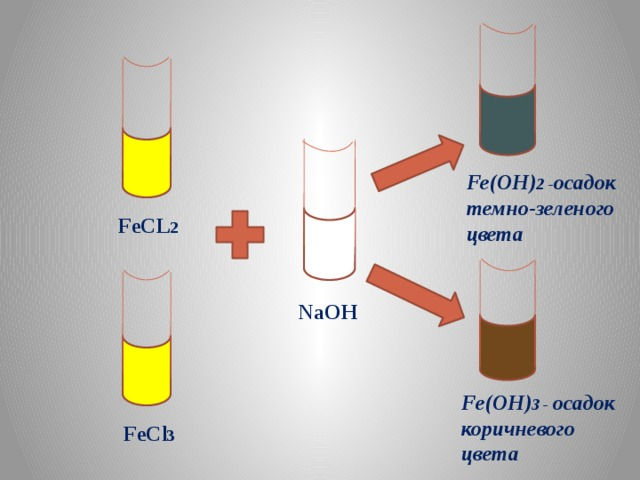 Fe(OH) 2 - осадок темно-зеленого цвета FeCL 2 NaOH Fe(OH) 3 - осадок коричневого цвета FeCl 3