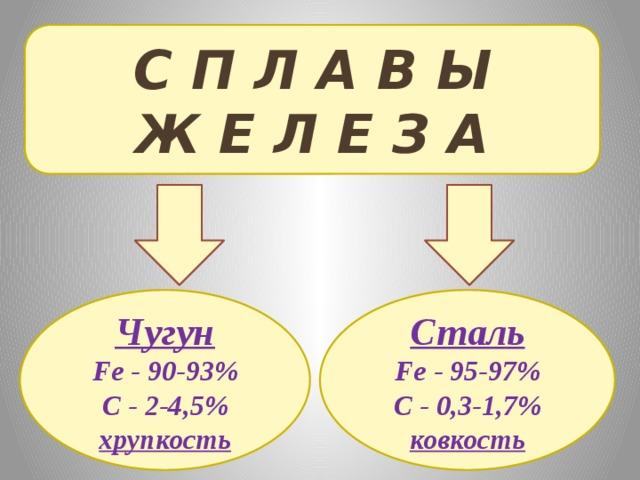 С П Л А В Ы Ж Е Л Е З А Чугун Сталь Fe - 90-93% Fe - 95-97% C - 2-4,5% C - 0,3-1,7% хрупкость ковкость