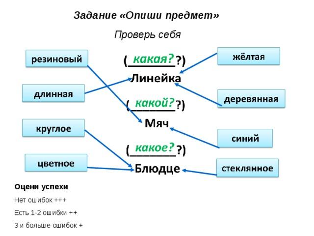Задание «Опиши предмет» Проверь себя Оцени успехи Нет ошибок +++ Есть 1-2 ошибки ++ 3 и больше ошибок +