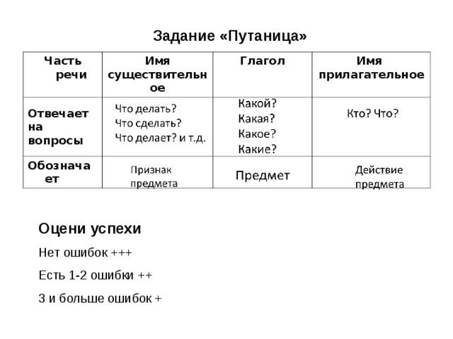 Задание «Путаница» Часть речи Имя существительное Отвечает на вопросы Глагол Обозначает Имя прилагательное Оцени успехи Нет ошибок +++ Есть 1-2 ошибки ++ 3 и больше ошибок +