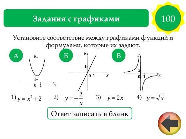 100 Задания с графиками Установите соответствие между графиками функций и формулами, которые их задают. 1) 2) 3) 4) А Б В Ответ записать в бланк Ответ